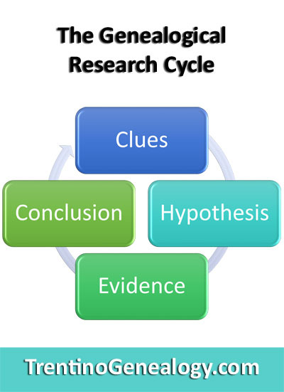 4 Step Cycle of Genealogical Research