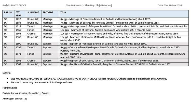 Sample page of genealogy research plan by Lynn Serafinn