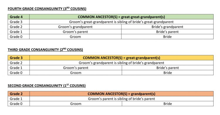CHART - Consanguineous Relationships According to Canon Law