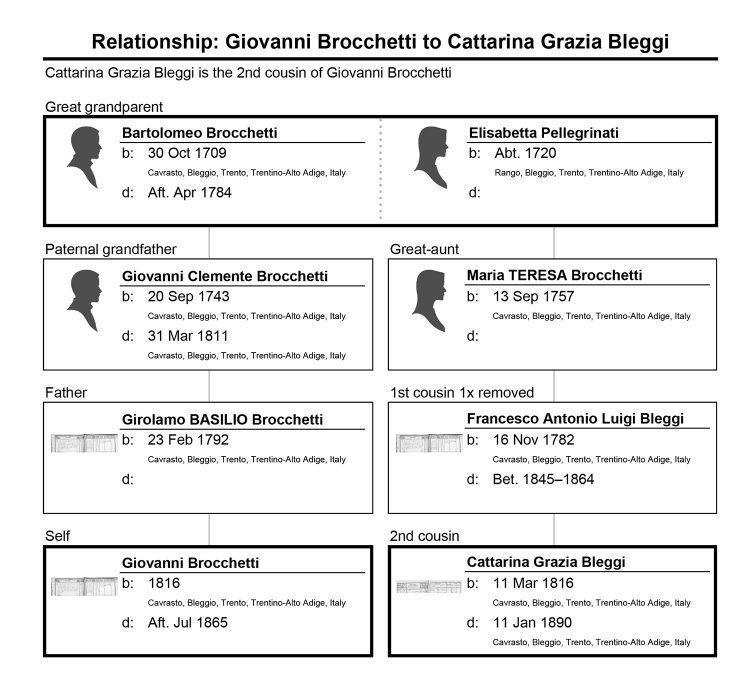 Relationship chart of Giovanni Brocchetti and Cattarina Grazia Bleggi